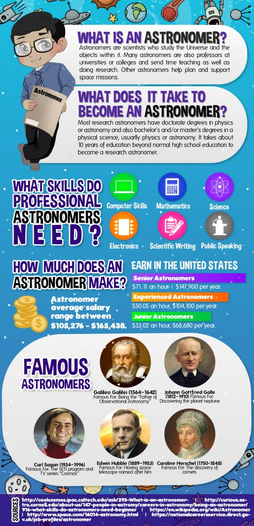 astronomer career inforgraphic
